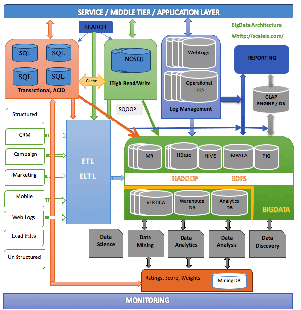 "typical ""big"" data architecture 