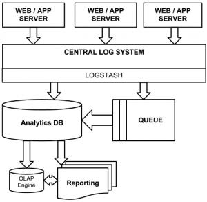 log-central