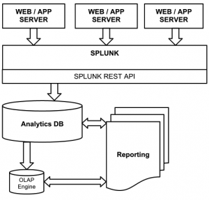 event extraction from splunk
