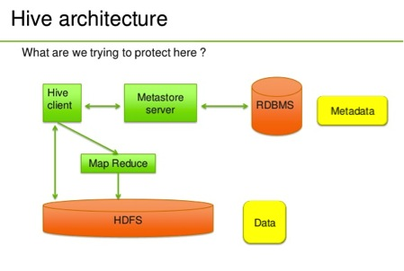 Hadoop Summit 2013 – Hive Authorization | Venu Anuganti Blog